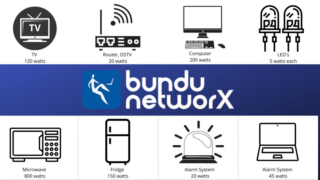 Bundu powered